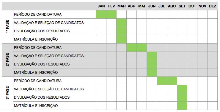 Consulte sempre o calendário da instituição que deseja estudar.
